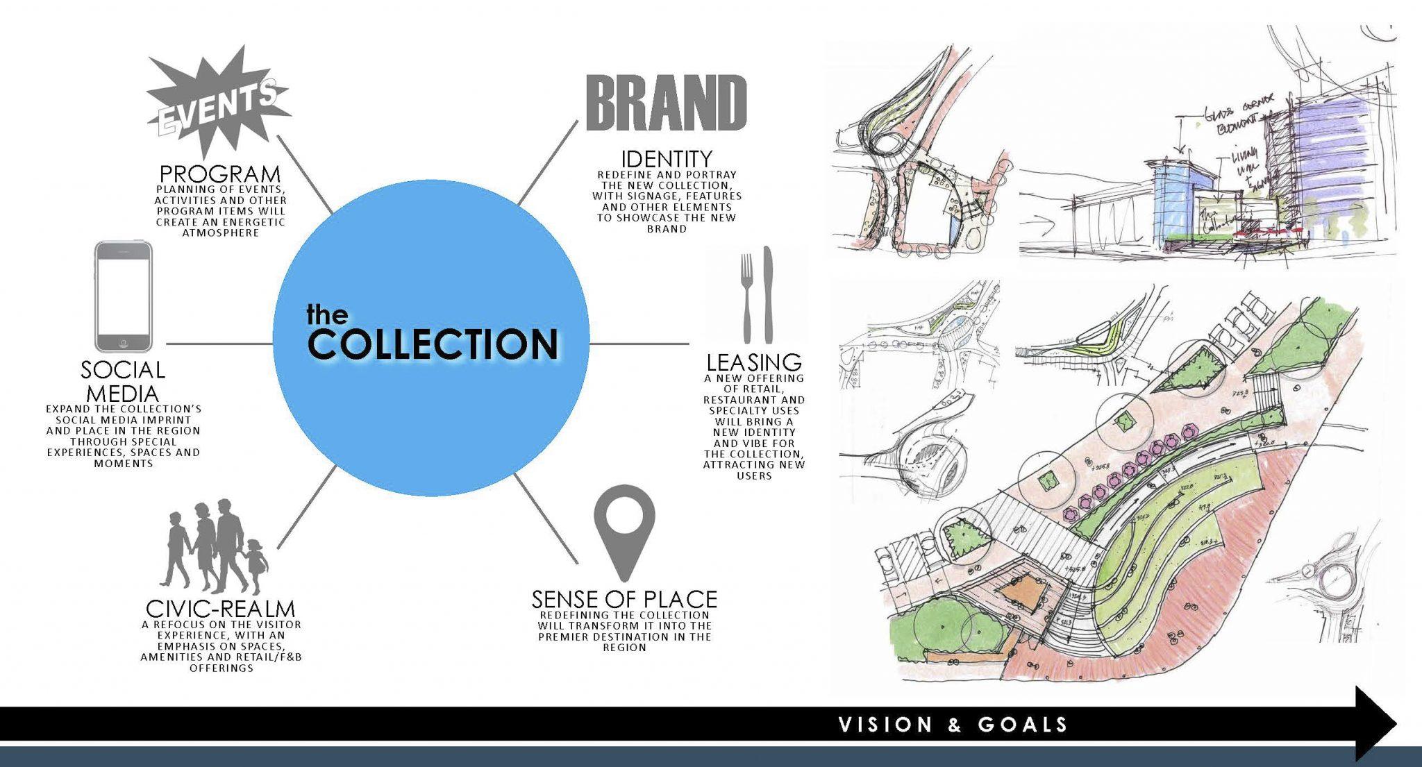 The Colleciton: VISIONS + GOALS